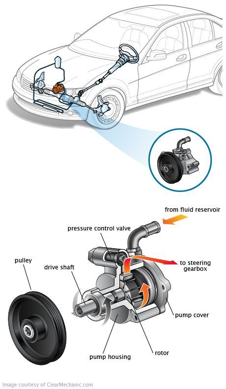 power-steering-pump-replacement